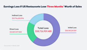 Effect of COVID-19 on Restaurant Sales After Three Months