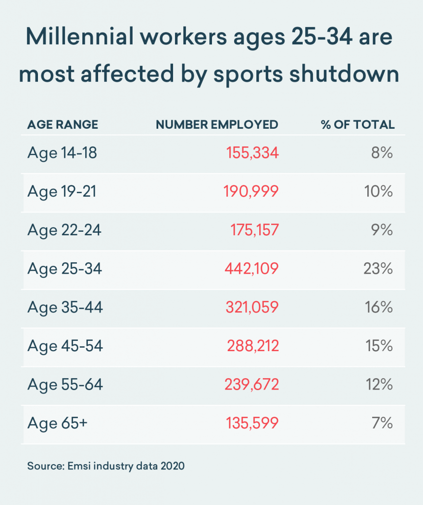 Millennial workers age 25-34 are most affected by sports shutdown
