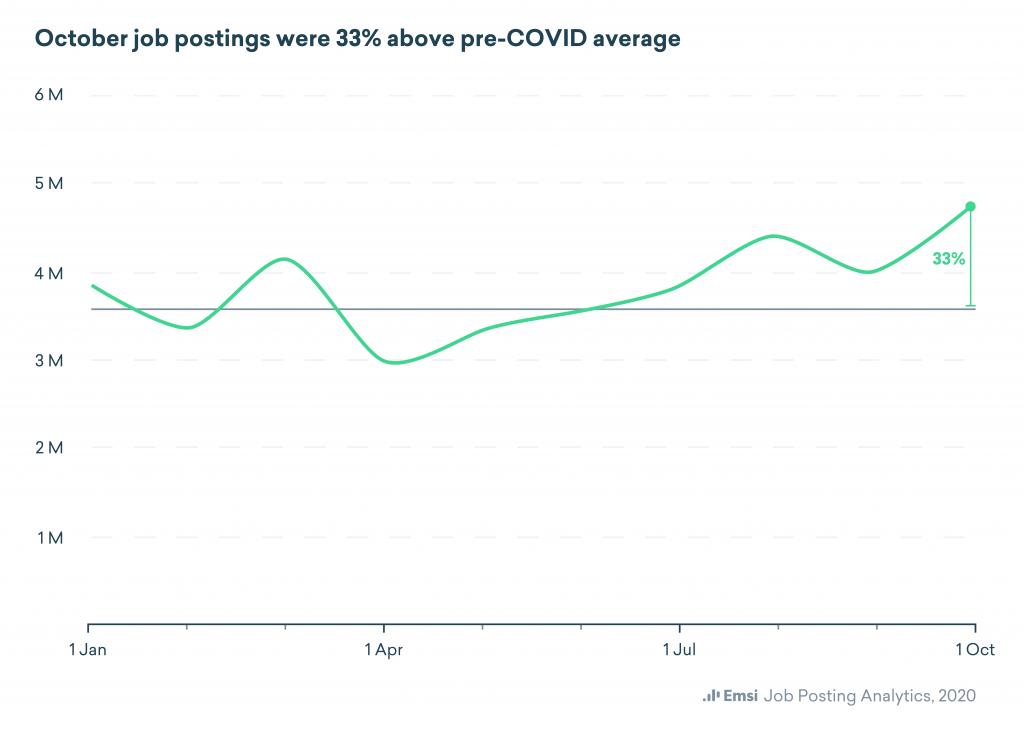 October job postings were 33% above pre-COVID average