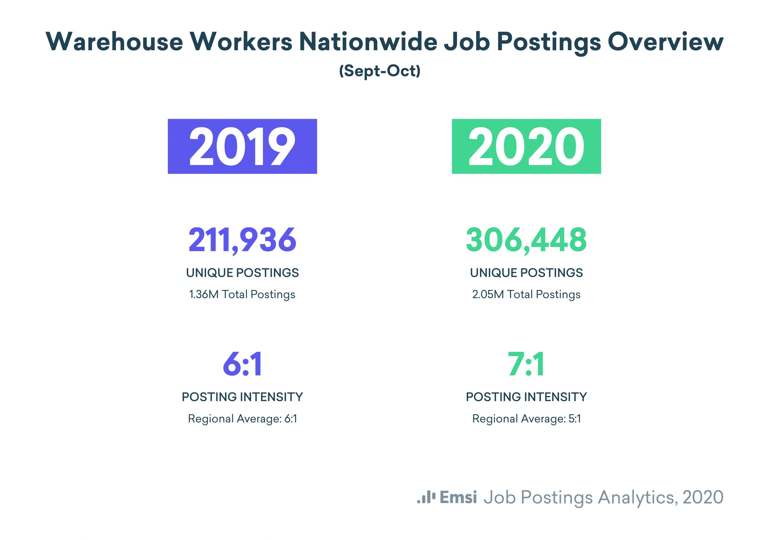 Warehouse Worker Job Posting Comparison 2019 to 2020