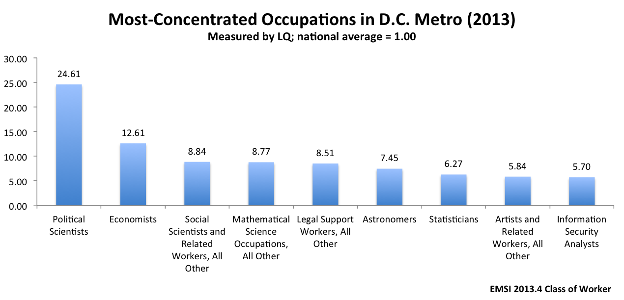 DC_Occupations_Concentration