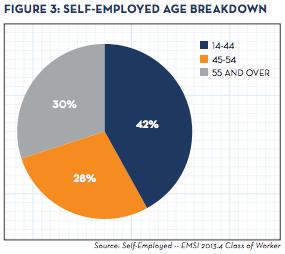 Self-EmploymentReport_Figure3